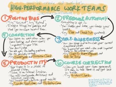 Richard Kasperowski | Agile and Core Protocols Training
