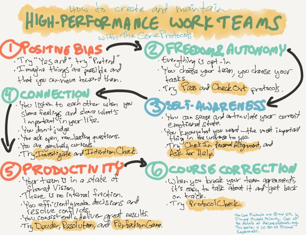 Positive Bias: the Foundation for High-performance Teams