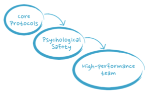 The Core Protocols induce psychological safety, which correlates to high performance